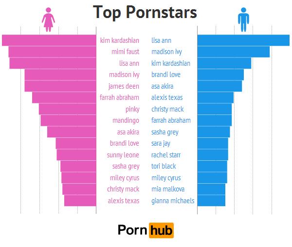 10. pornhub